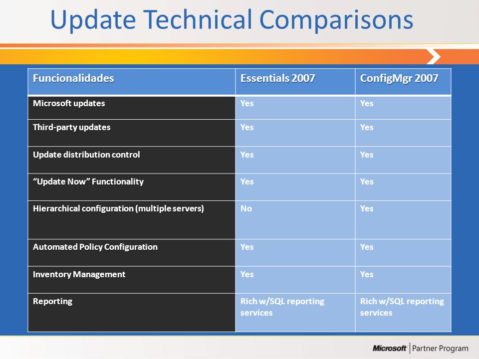 Update Technical Comparisons