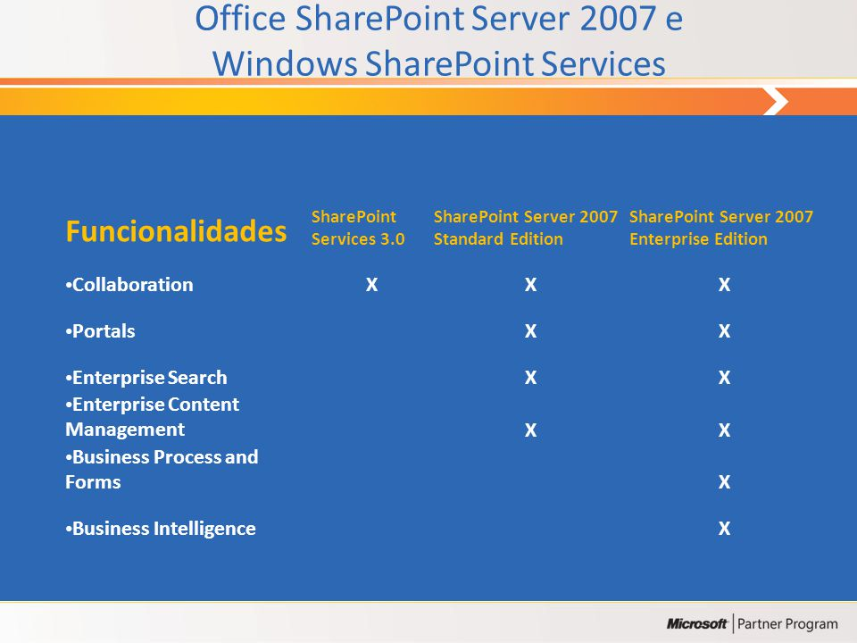 Office SharePoint Server 2007 e Windows SharePoint Services