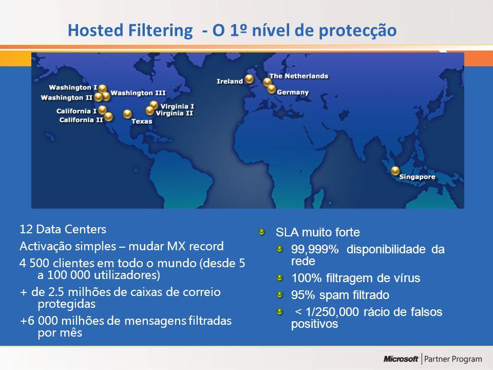 Hosted Filtering - O 1º nível de protecção