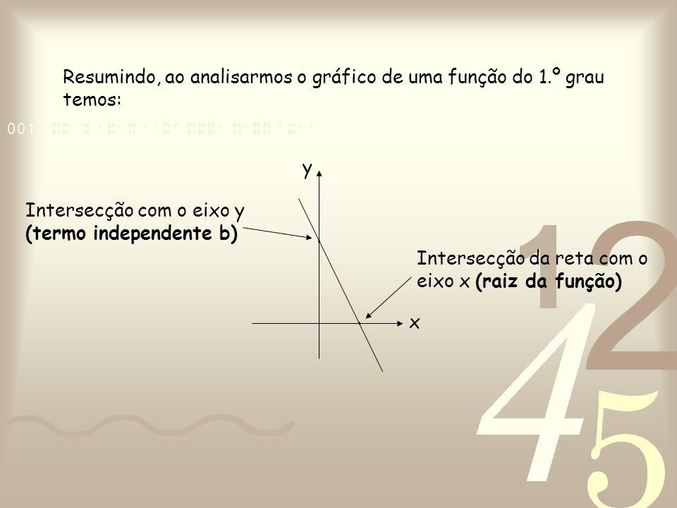Resumindo, ao analisarmos o gráfico de uma função do 1.º grau temos: