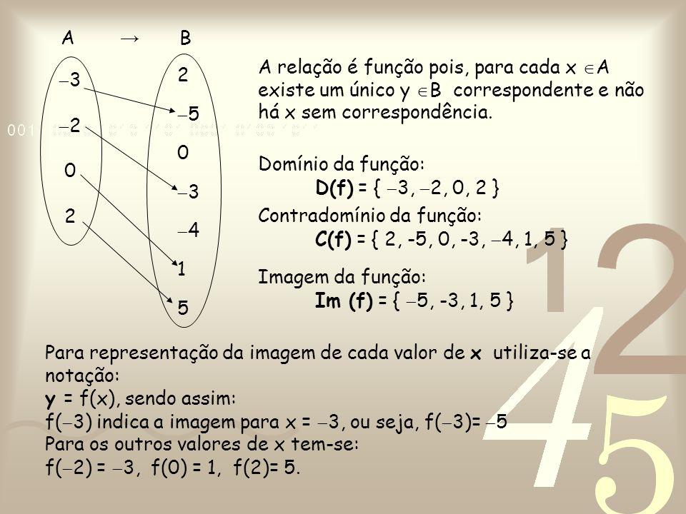 3 2. 2. 5. 4. 1. 5. A → B.