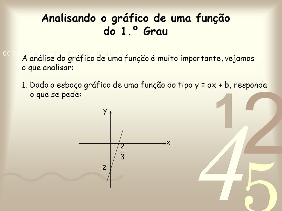 Analisando o gráfico de uma função do 1.º Grau