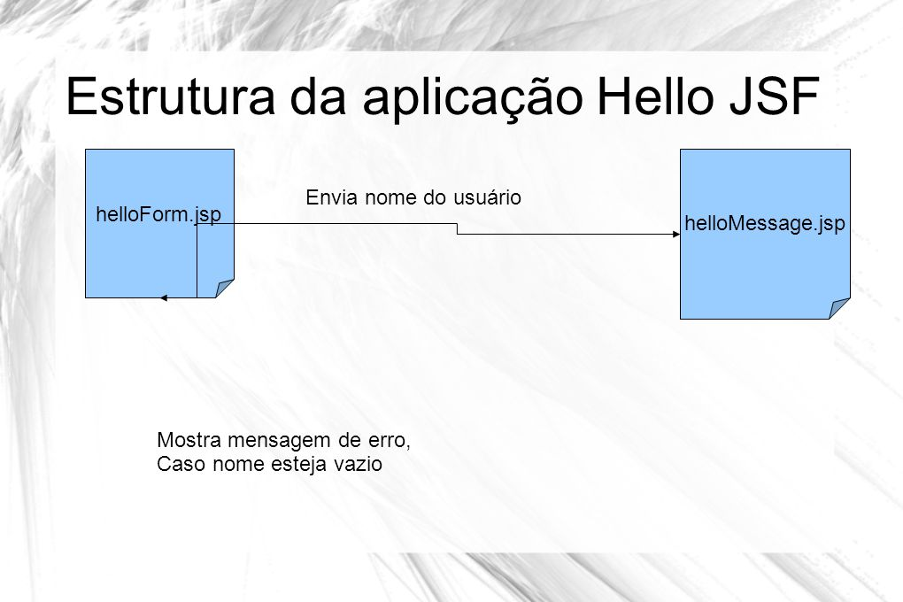 Estrutura da aplicação Hello JSF