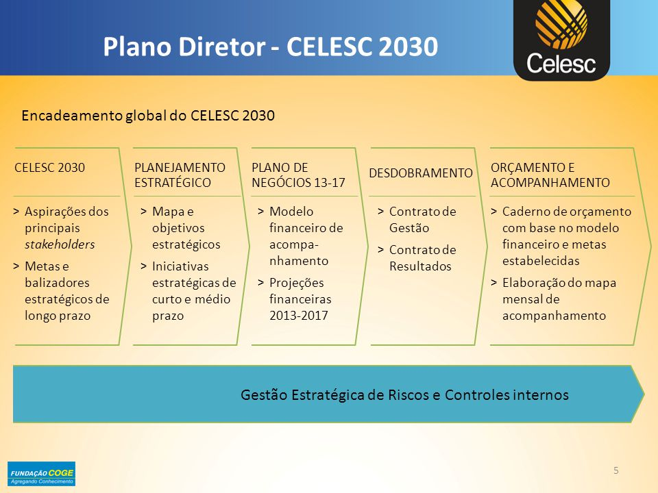 Plano Diretor - CELESC 2030 Encadeamento global do CELESC 2030