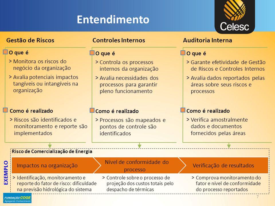 Entendimento Gestão de Riscos Controles Internos Auditoria Interna
