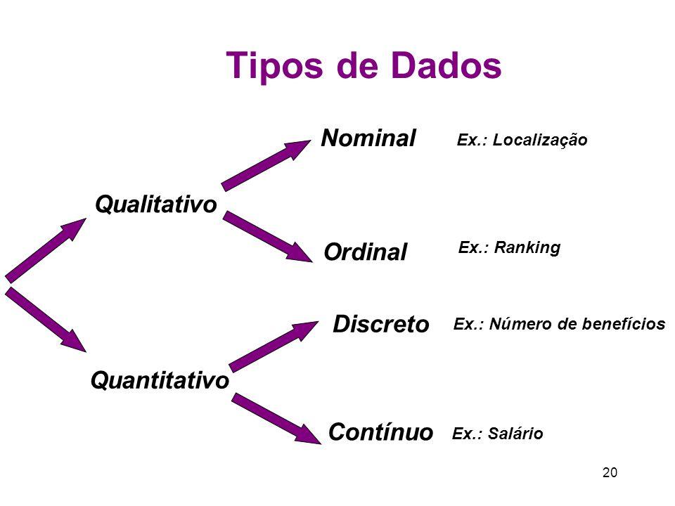 Tipos de Dados Nominal Qualitativo Ordinal Discreto Quantitativo