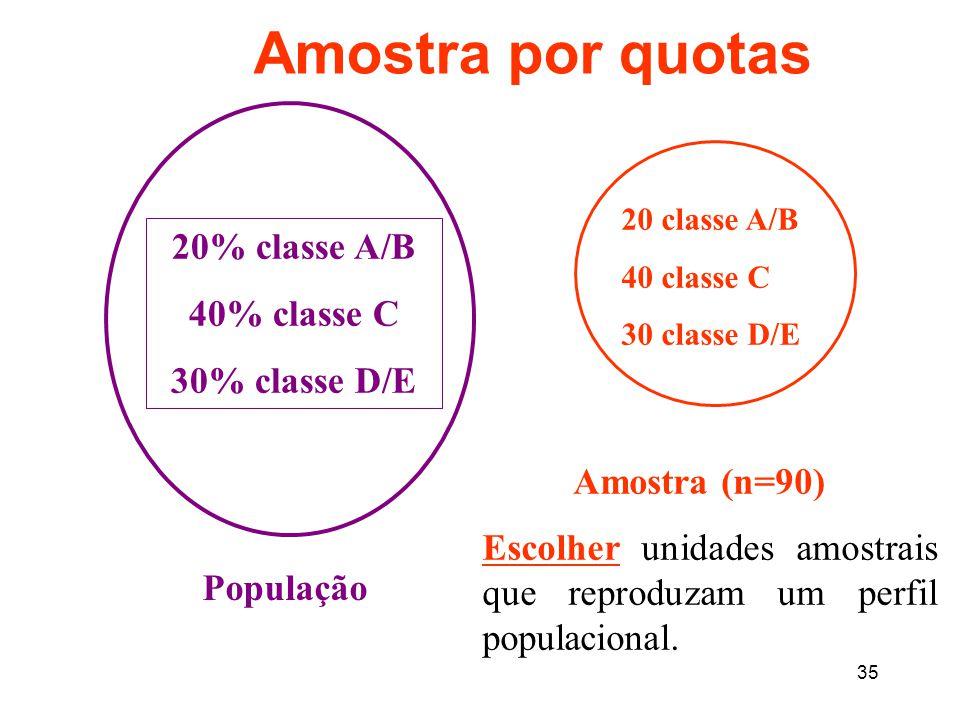 Amostra por quotas 20% classe A/B 40% classe C 30% classe D/E
