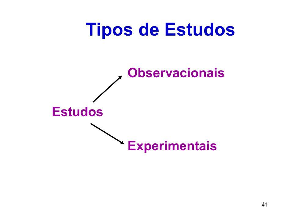 Tipos de Estudos Observacionais Estudos Experimentais