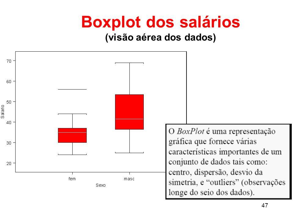 Boxplot dos salários (visão aérea dos dados)