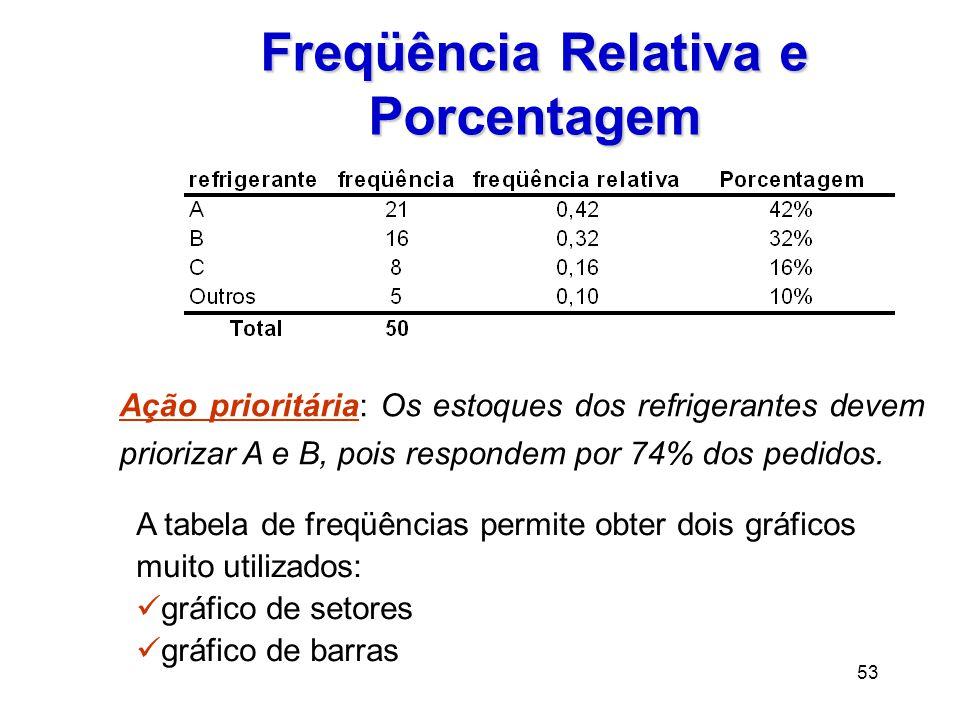 Freqüência Relativa e Porcentagem
