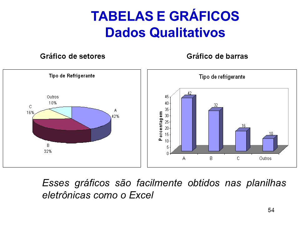 TABELAS E GRÁFICOS Dados Qualitativos