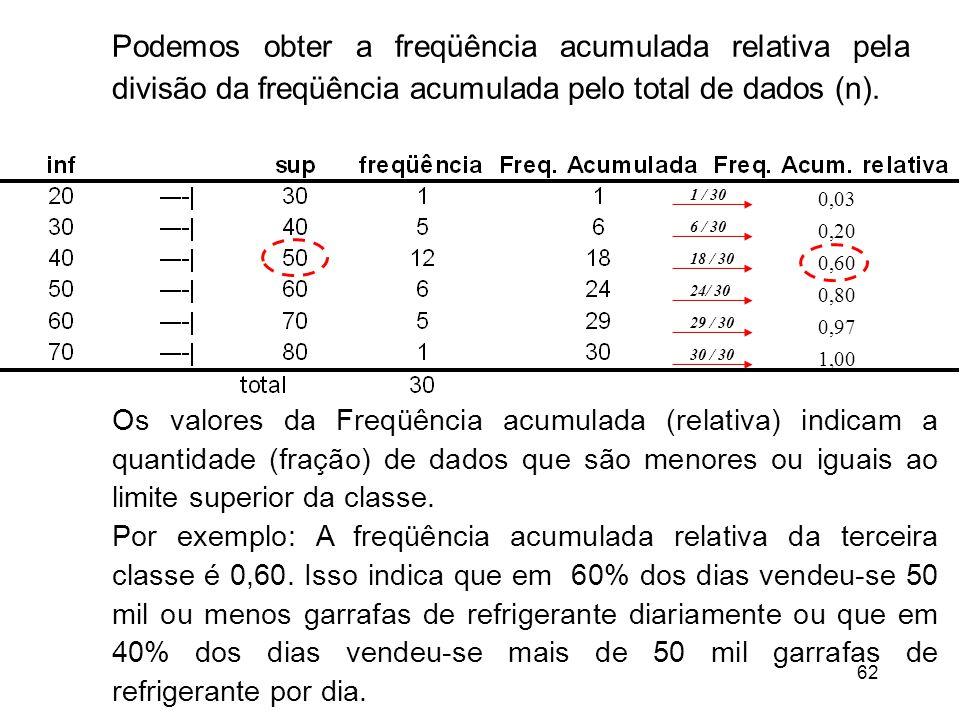 Podemos obter a freqüência acumulada relativa pela divisão da freqüência acumulada pelo total de dados (n).