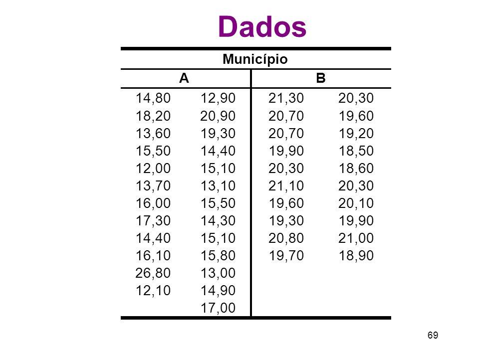 Dados Município. A. B. 14,80. 12,90. 21,30. 20,30. 18,20. 20,90. 20,70. 19,60. 13,60. 19,30.