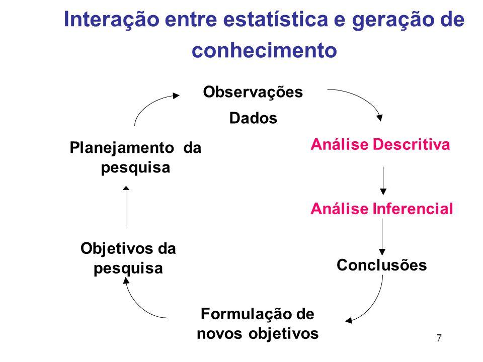 Interação entre estatística e geração de conhecimento