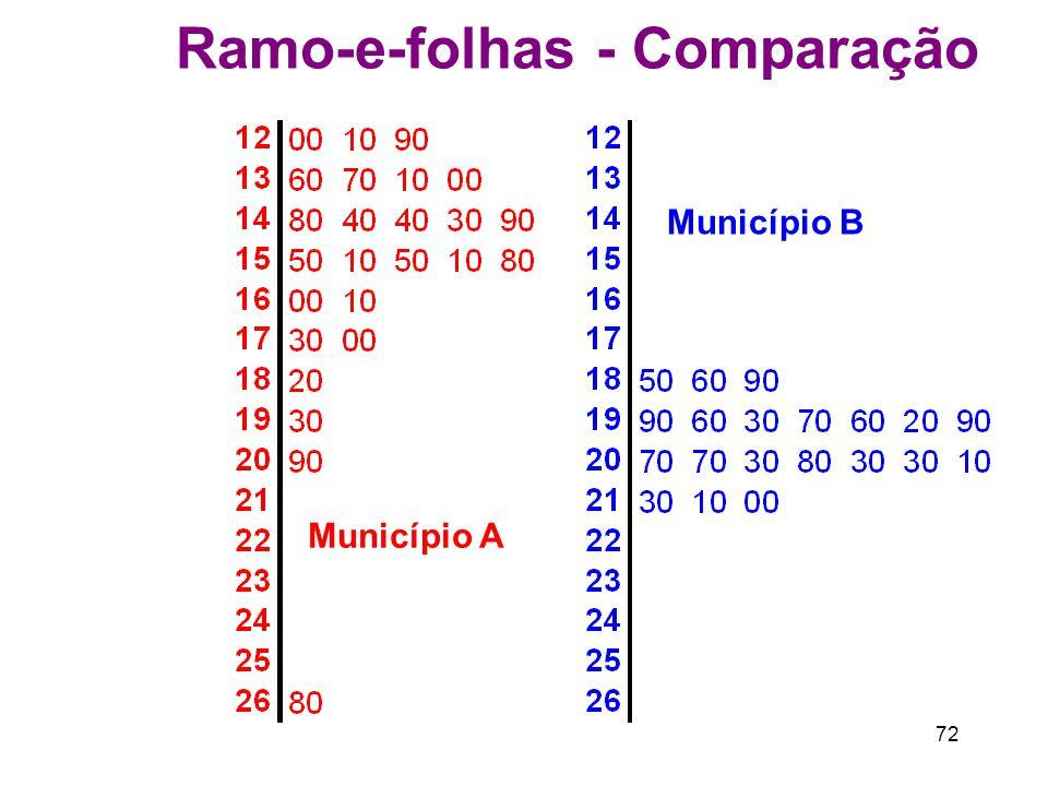 Ramo-e-folhas - Comparação