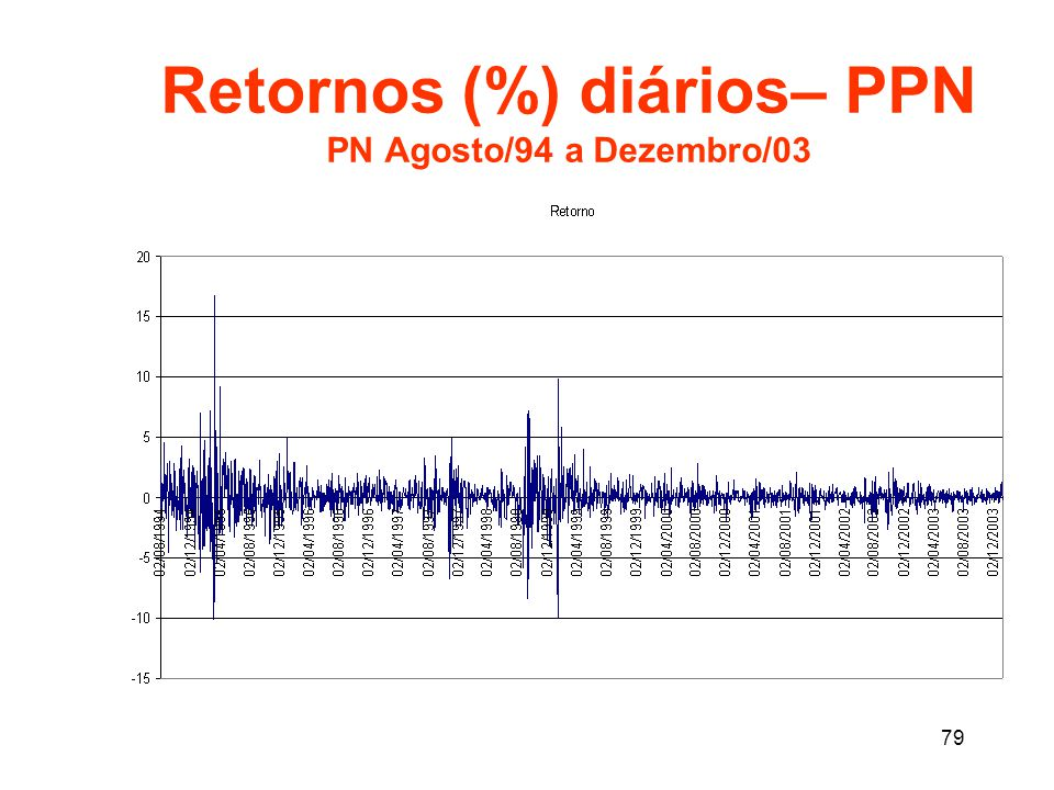 Retornos (%) diários– PPN PN Agosto/94 a Dezembro/03