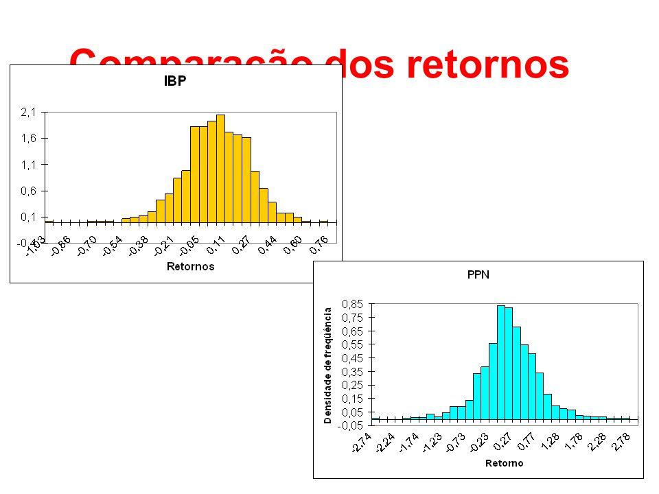 Comparação dos retornos