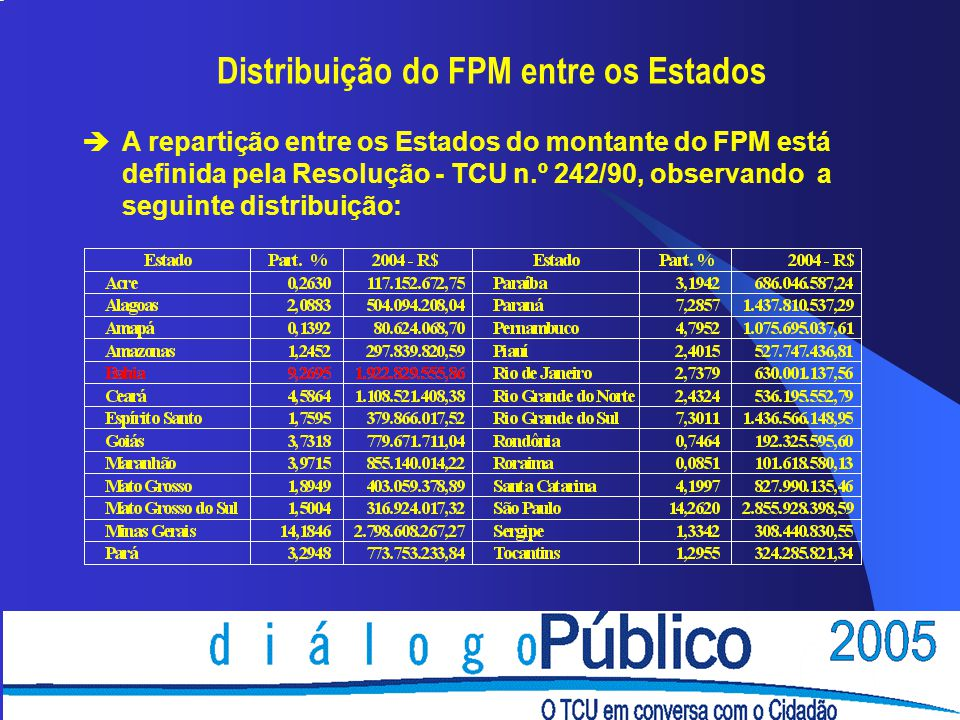Distribuição do FPM entre os Estados