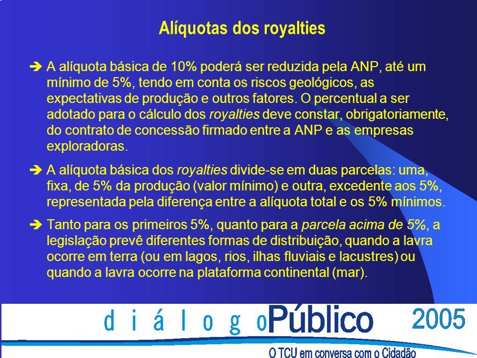 Alíquotas dos royalties