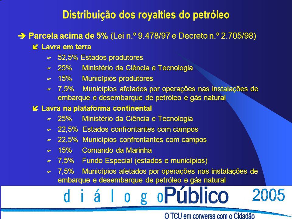 Distribuição dos royalties do petróleo