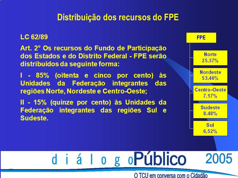 Distribuição dos recursos do FPE
