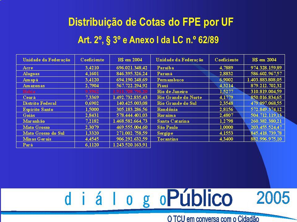 Distribuição de Cotas do FPE por UF