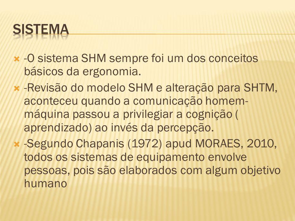 sistema -O sistema SHM sempre foi um dos conceitos básicos da ergonomia.