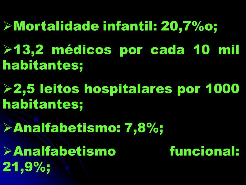 Mortalidade infantil: 20,7%o;
