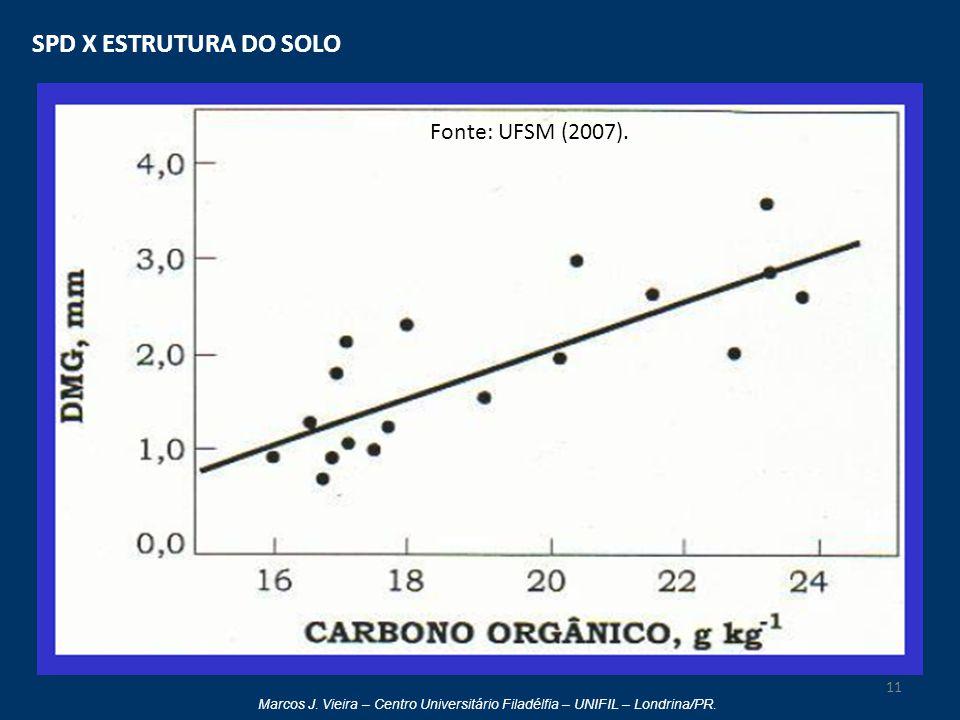 SPD X ESTRUTURA DO SOLO Fonte: UFSM (2007).
