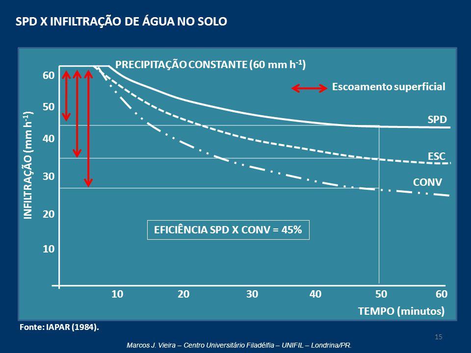 EFICIÊNCIA SPD X CONV = 45%