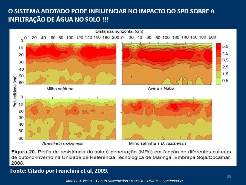 O SISTEMA ADOTADO PODE INFLUENCIAR NO IMPACTO DO SPD SOBRE A INFILTRAÇÃO DE ÁGUA NO SOLO !!!