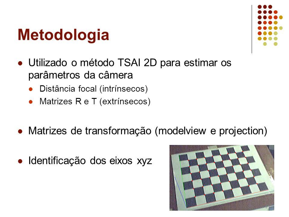 Metodologia Utilizado o método TSAI 2D para estimar os parâmetros da câmera. Distância focal (intrínsecos)