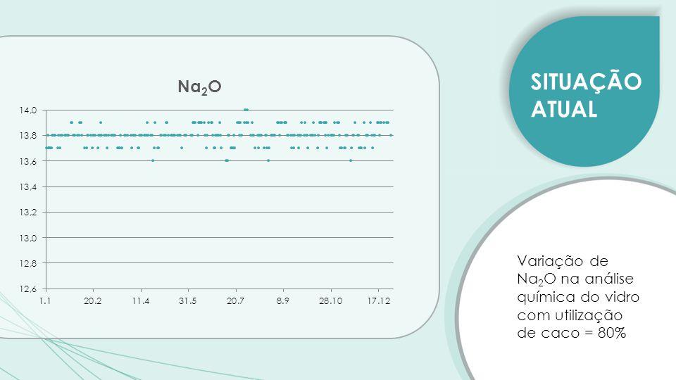 SITUAÇÃO ATUAL Variação de Na2O na análise química do vidro com utilização de caco = 80%
