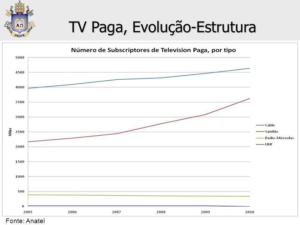 TV Paga, Evolução-Estrutura