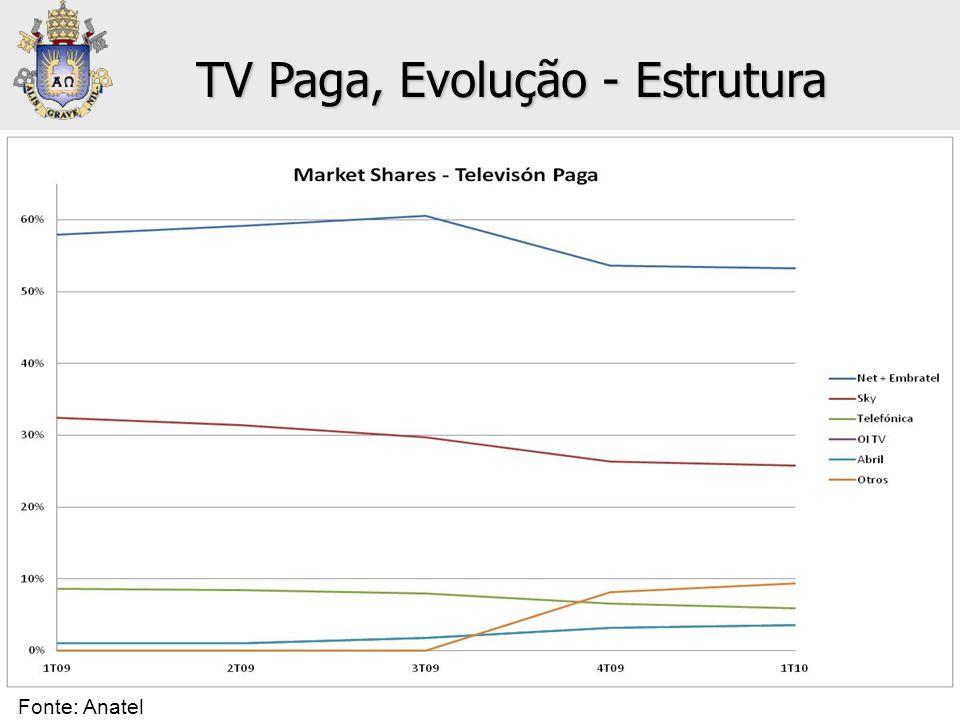 TV Paga, Evolução - Estrutura