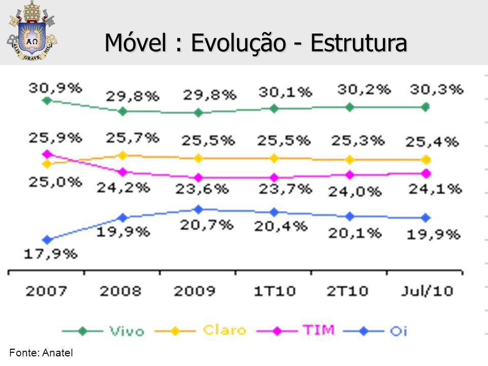 Móvel : Evolução - Estrutura