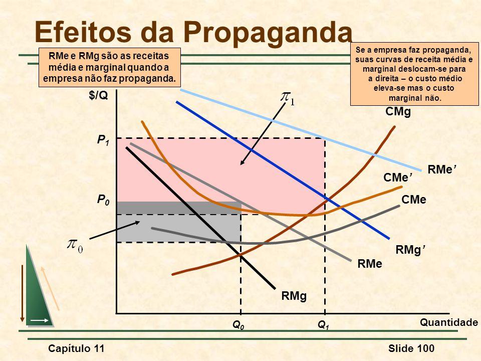 Efeitos da Propaganda RMe RMg P1 $/Q CMg RMe' CMe' P0 CMe RMg' Q1 Q0