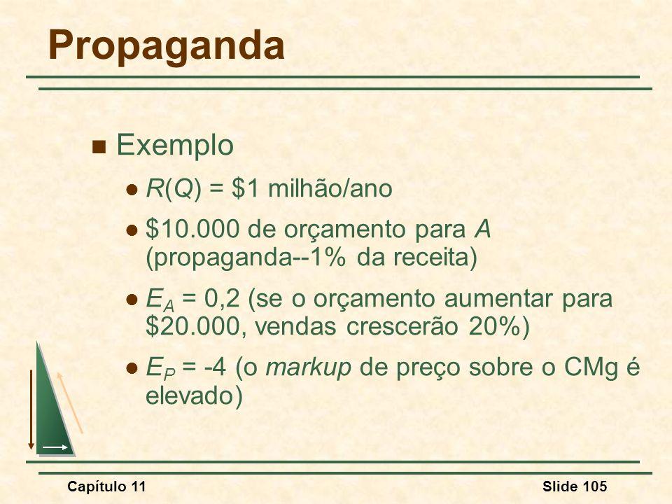 Propaganda Exemplo R(Q) = $1 milhão/ano