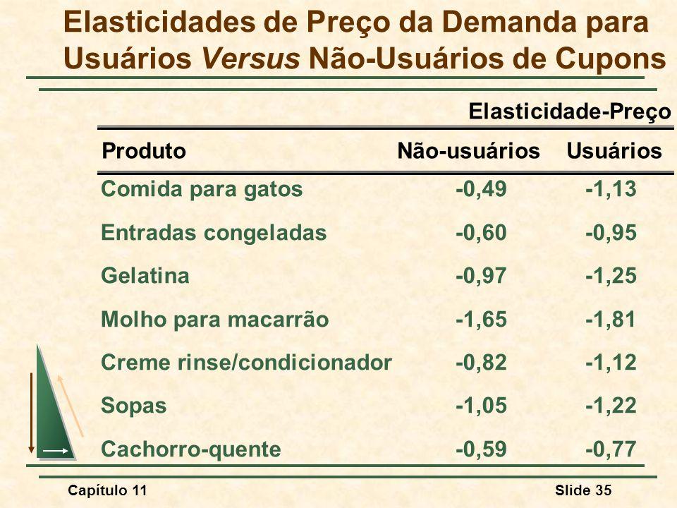 Elasticidades de Preço da Demanda para Usuários Versus Não-Usuários de Cupons
