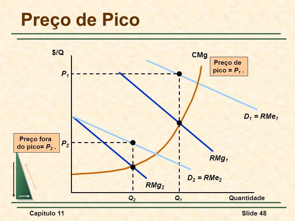 Preço de Pico $/Q CMg P1 D1 = RMe1 P2 RMg1 D2 = RMe2 RMg2 Q1 Preço de