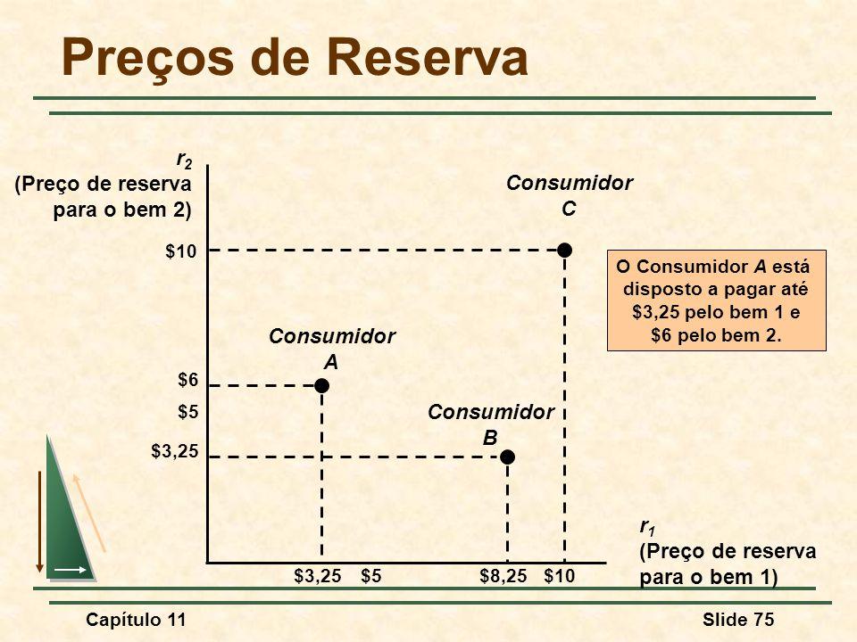 Preços de Reserva r2 (Preço de reserva para o bem 2) C Consumidor A B