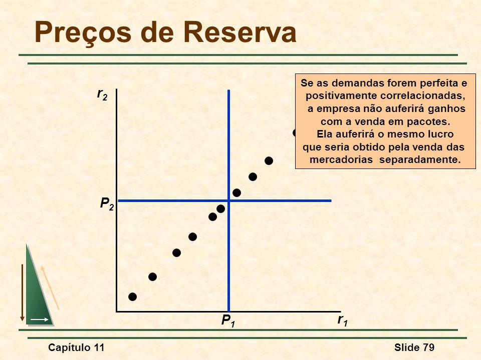 Preços de Reserva r2 P2 P1 r1 Se as demandas forem perfeita e