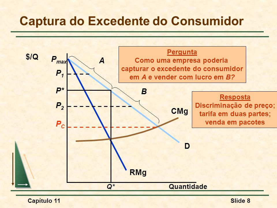 Captura do Excedente do Consumidor