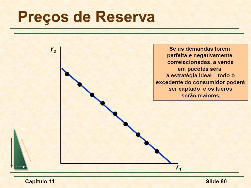 Preços de Reserva r2 r1 Se as demandas forem perfeita e negativamente