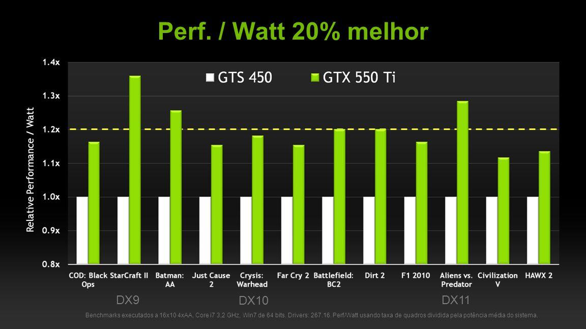 Perf. / Watt 20% melhor DX9 DX10 DX11