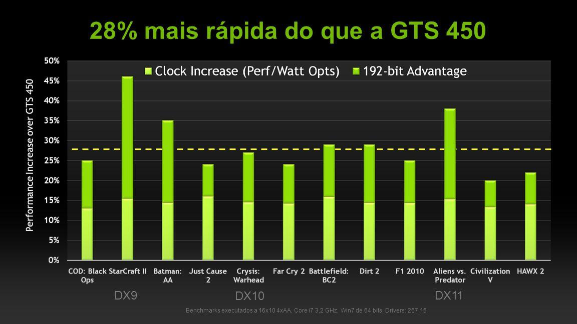 28% mais rápida do que a GTS 450