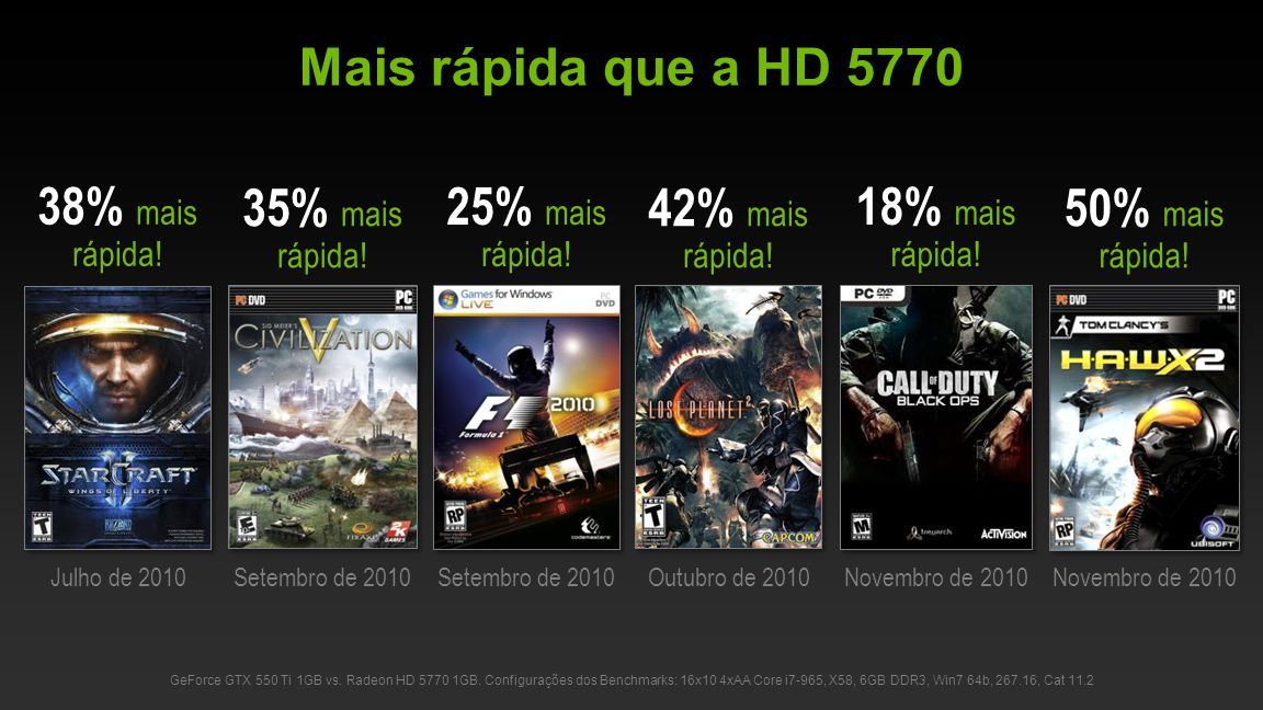 Mais rápida que a HD 5770 38% mais rápida! 35% mais rápida!