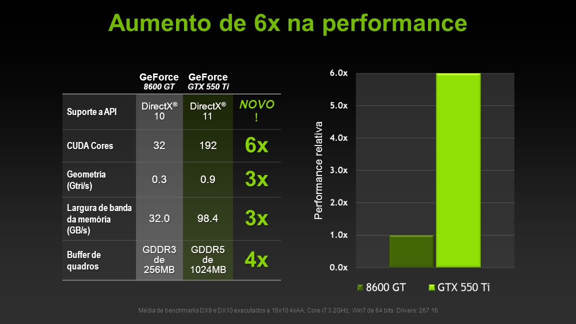 Aumento de 6x na performance