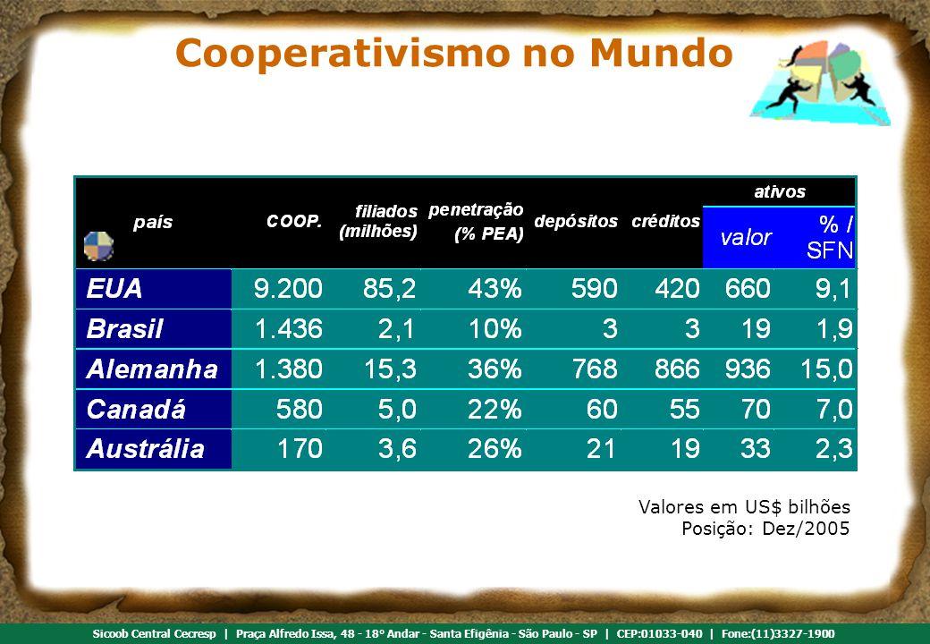 Cooperativismo no Mundo