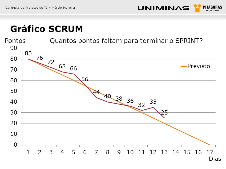 Gráfico SCRUM Pontos Quantos pontos faltam para terminar o SPRINT